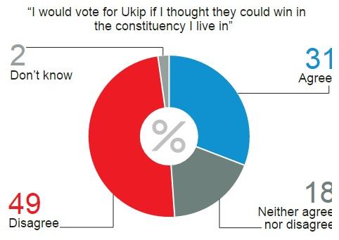 UKIP Opinium Poll 31 Percent