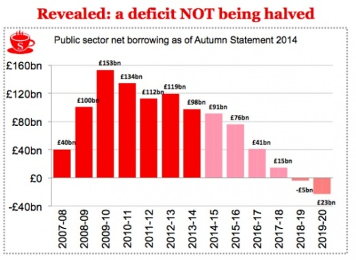 Spectator David Cameron Deficit Debt Reduction Lie 2