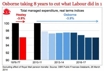 George Osborne Conservative Spending Cuts Austerity Labour Comparison