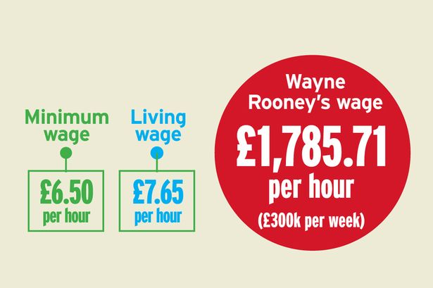 Premier League Wages Income Inequality