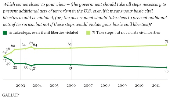 Terrorism Civil Liberties Government Surveillance Privacy Poll 1
