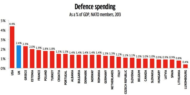 UK Defence Cuts Britain Military Spending NATO 2% Target 2