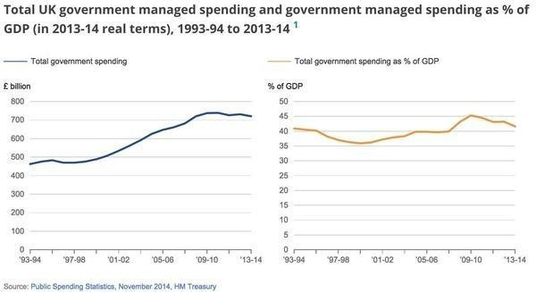 """The truth about """"brutal"""" austerity"""