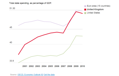 spending-as-percentage-of-gdp