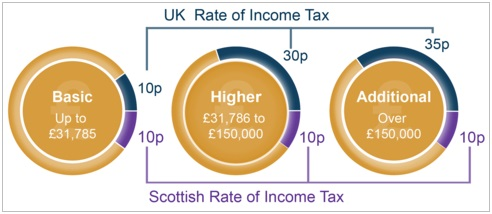 Scottish Rate of Income Tax - Scotland - UK - Fiscal Policy