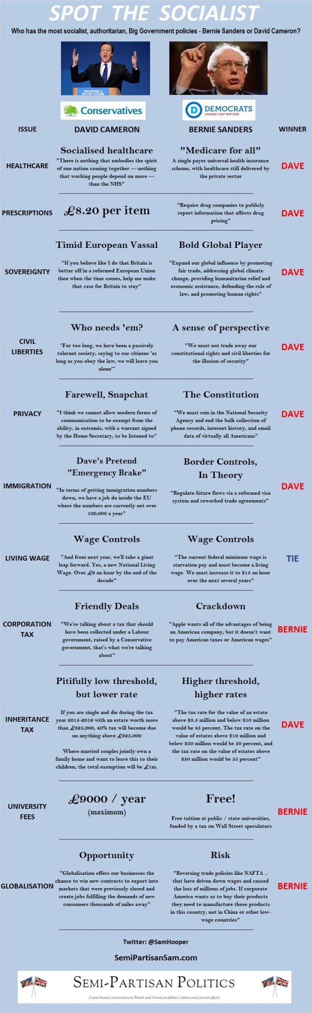 Spot The Socialist - David Cameron vs Bernie Sanders - Semi Partisan Politics - Sam Hooper