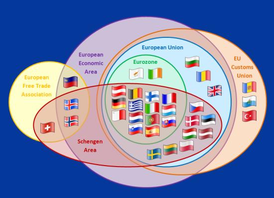 European Union - EEA - EFTA