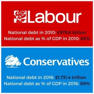 Labour Conservatives National Debt - General Election 2017