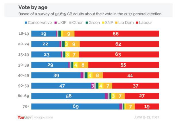 YouGov vote by age chart - general election 2017