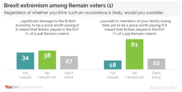 YouGov poll - Brexit extremism 2