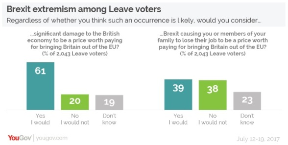 YouGov poll - Brexit extremism
